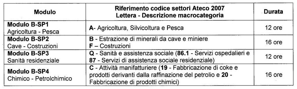 tabella modulo b rspp